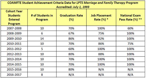 MFT Graduate Achievement Disclosure